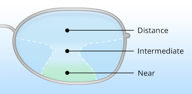 How Progressive Lenses Work