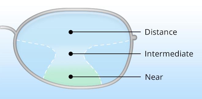How Progressive Lenses Work